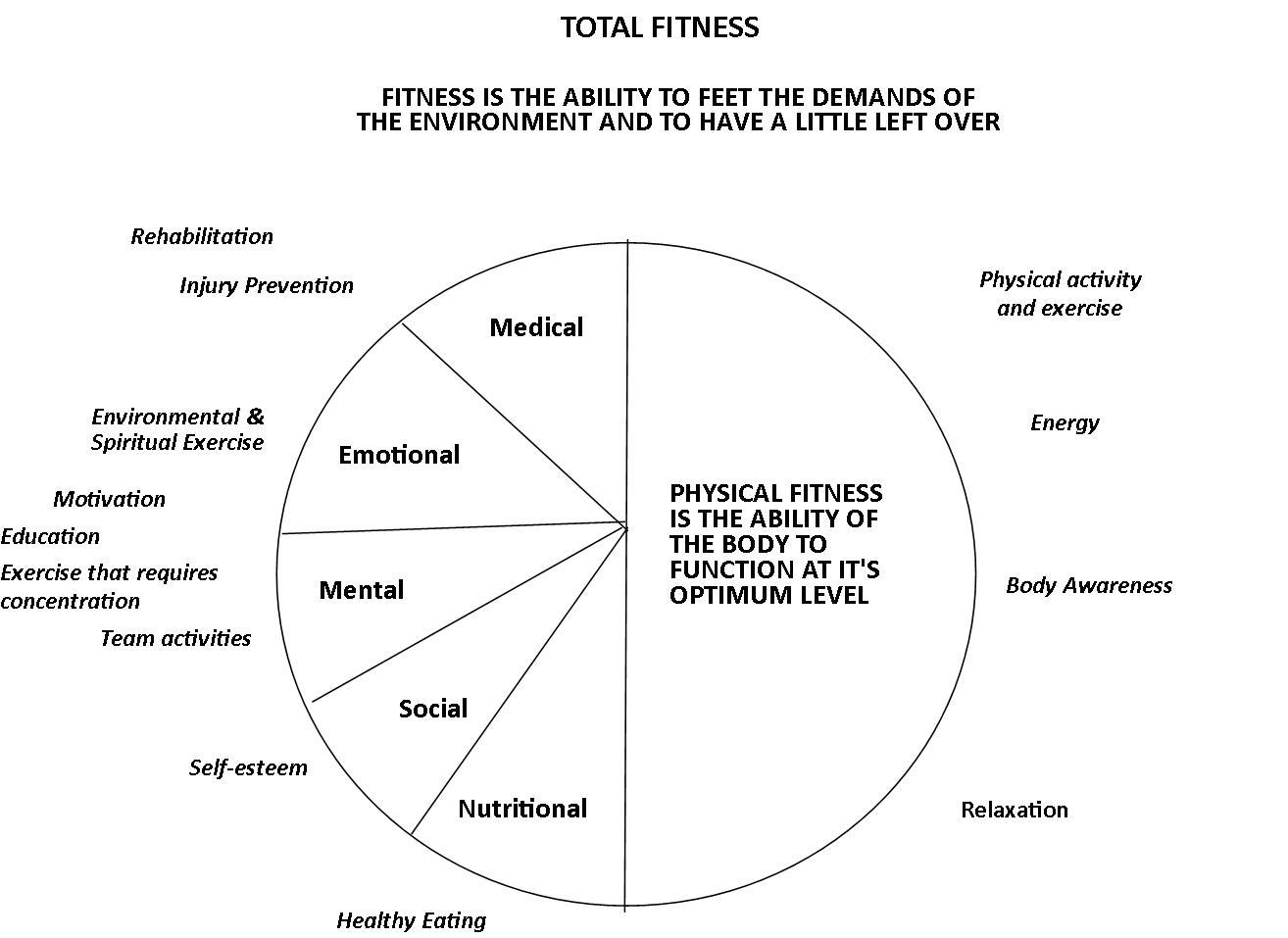 Total Fitness Model